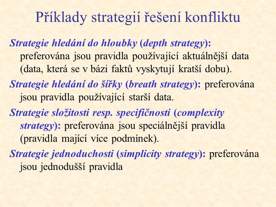 Příklady strategií řešení konfliktu