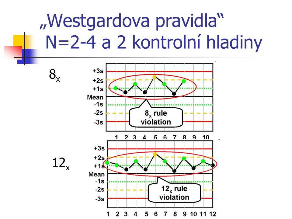 """Westgardova pravidla N=2-4 a 2 kontrolní hladiny"