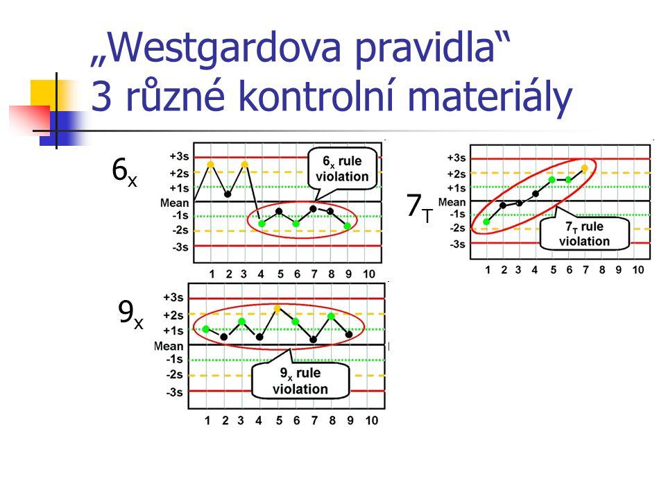 """""""Westgardova pravidla 3 různé kontrolní materiály"""