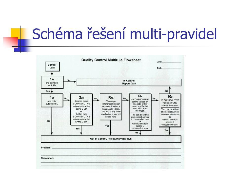Schéma řešení multi-pravidel