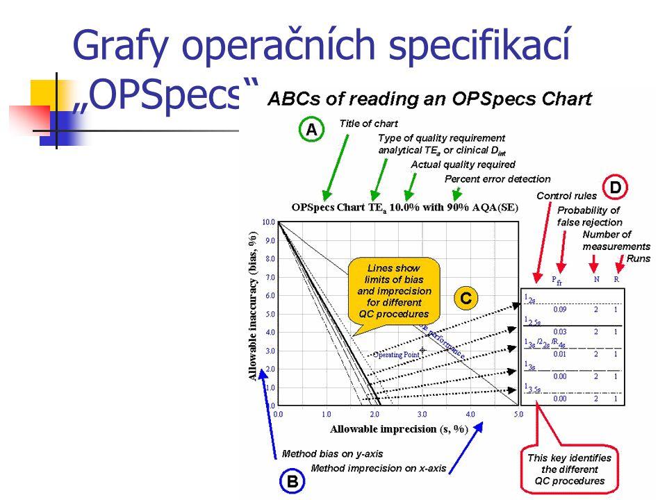 """Grafy operačních specifikací """"OPSpecs"""
