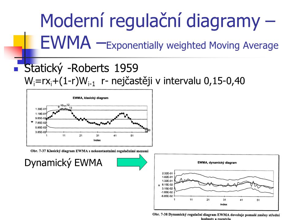 Moderní regulační diagramy –EWMA –Exponentially weighted Moving Average