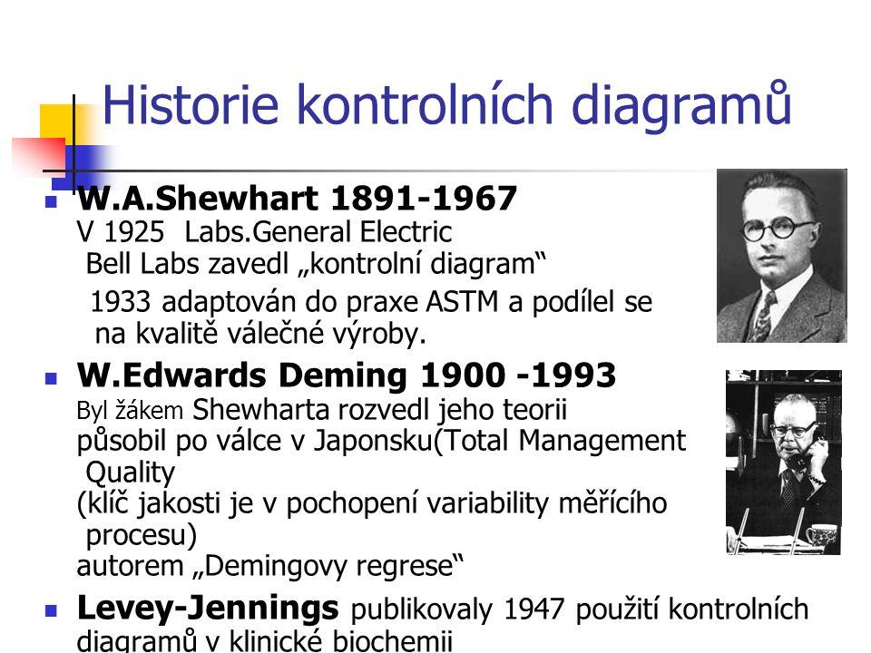 Historie kontrolních diagramů