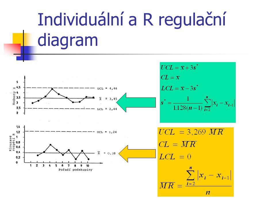 Individuální a R regulační diagram