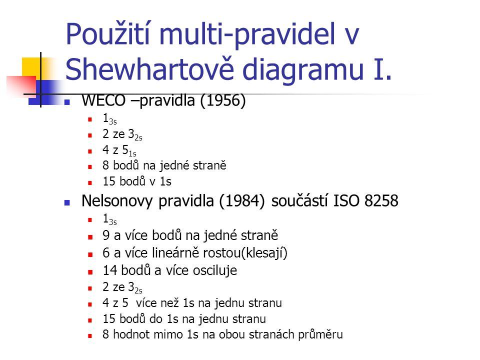 Použití multi-pravidel v Shewhartově diagramu I.