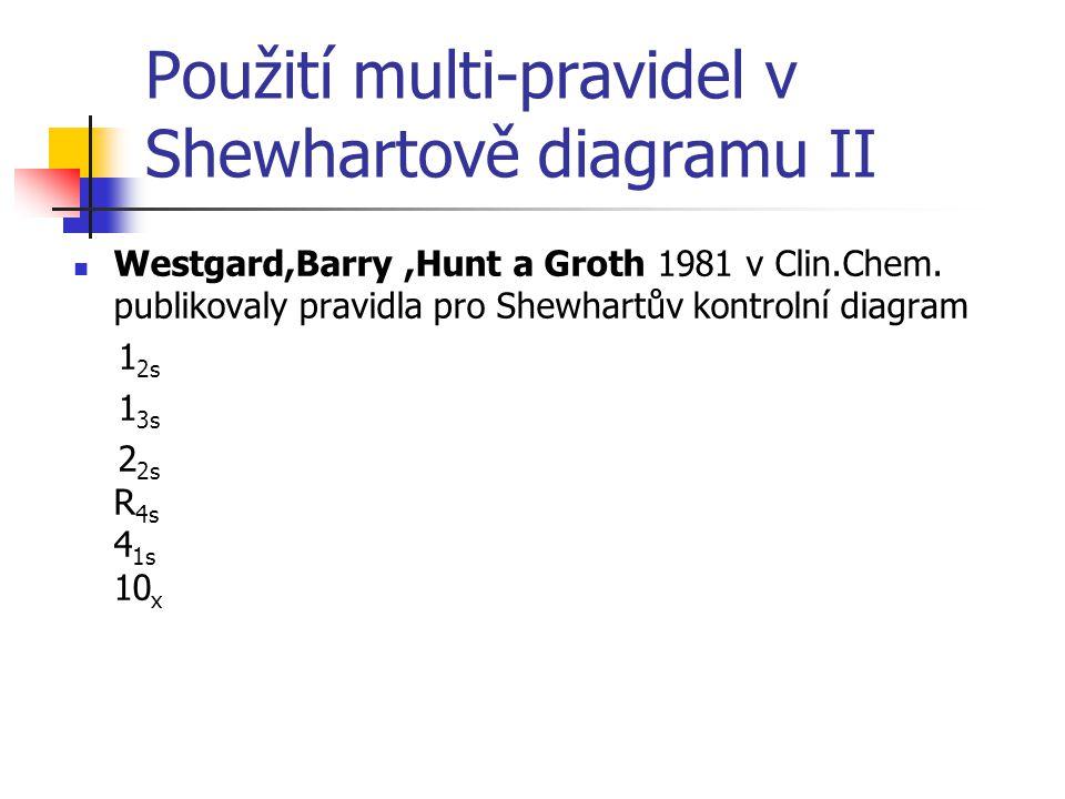 Použití multi-pravidel v Shewhartově diagramu II