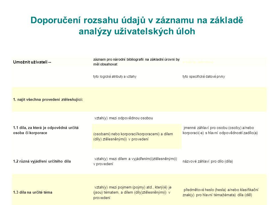 Doporučení rozsahu údajů v záznamu na základě analýzy uživatelských úloh