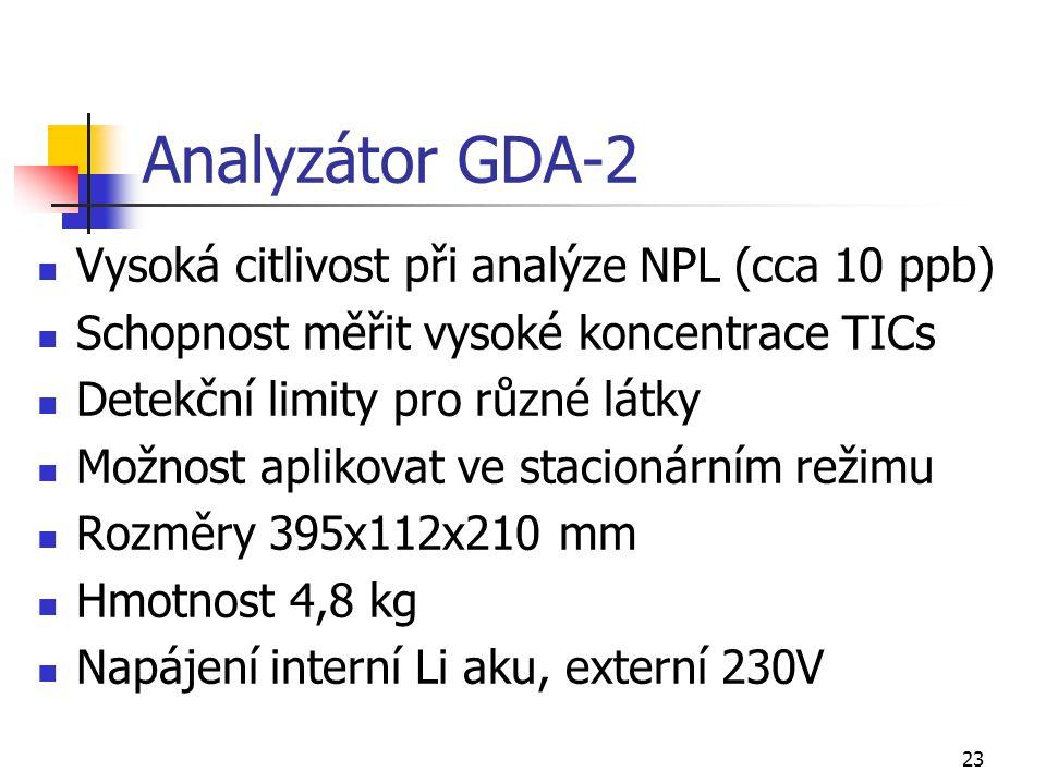 Analyzátor GDA-2 Vysoká citlivost při analýze NPL (cca 10 ppb)