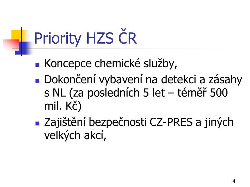 Priority HZS ČR Koncepce chemické služby,