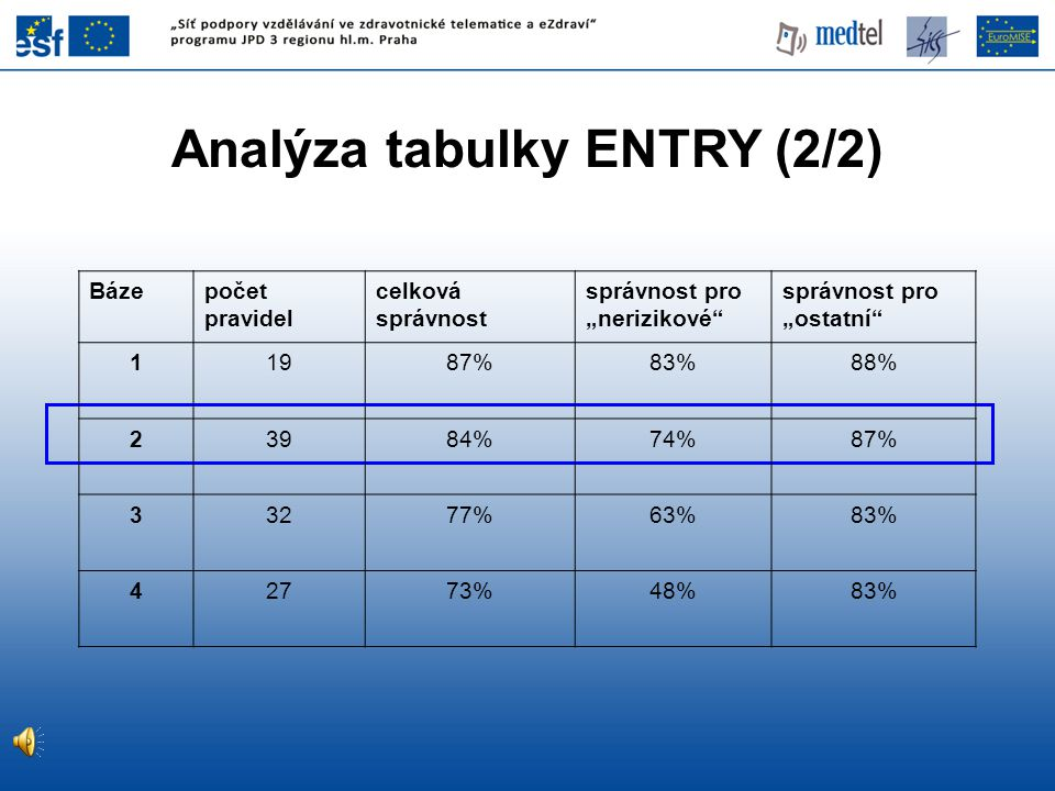 Analýza tabulky ENTRY (2/2)