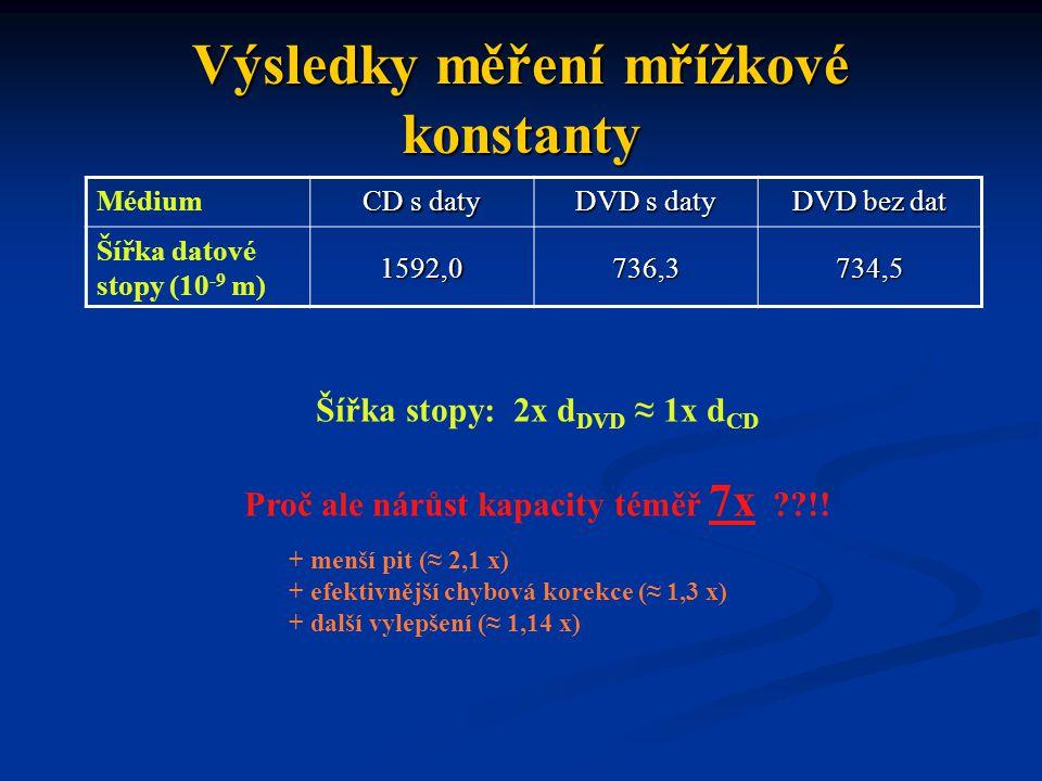 Výsledky měření mřížkové konstanty