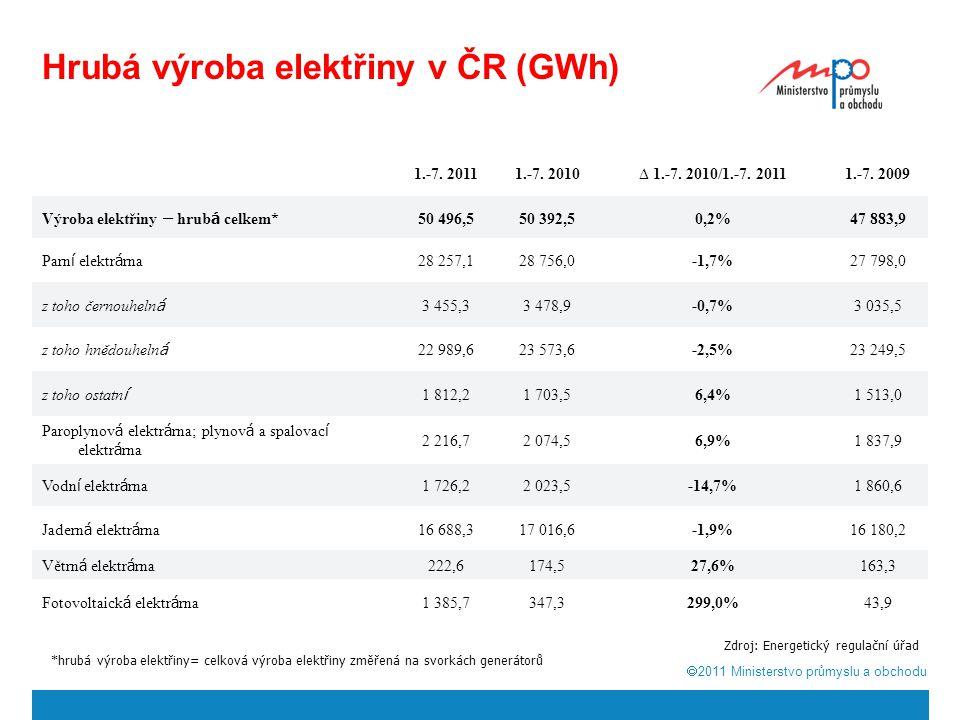 Hrubá výroba elektřiny v ČR (GWh)