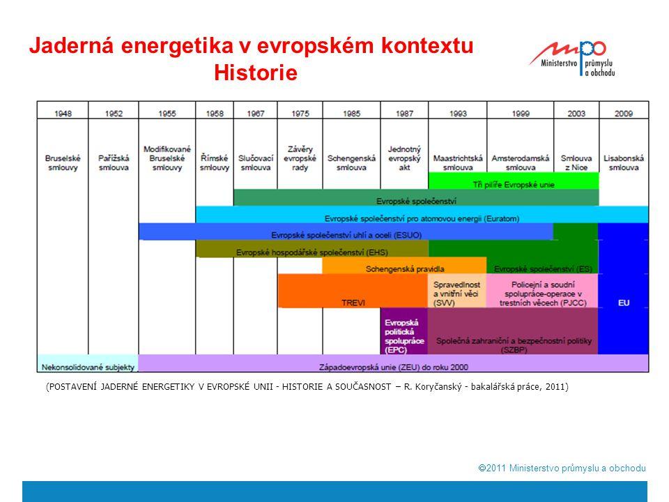 Jaderná energetika v evropském kontextu Historie