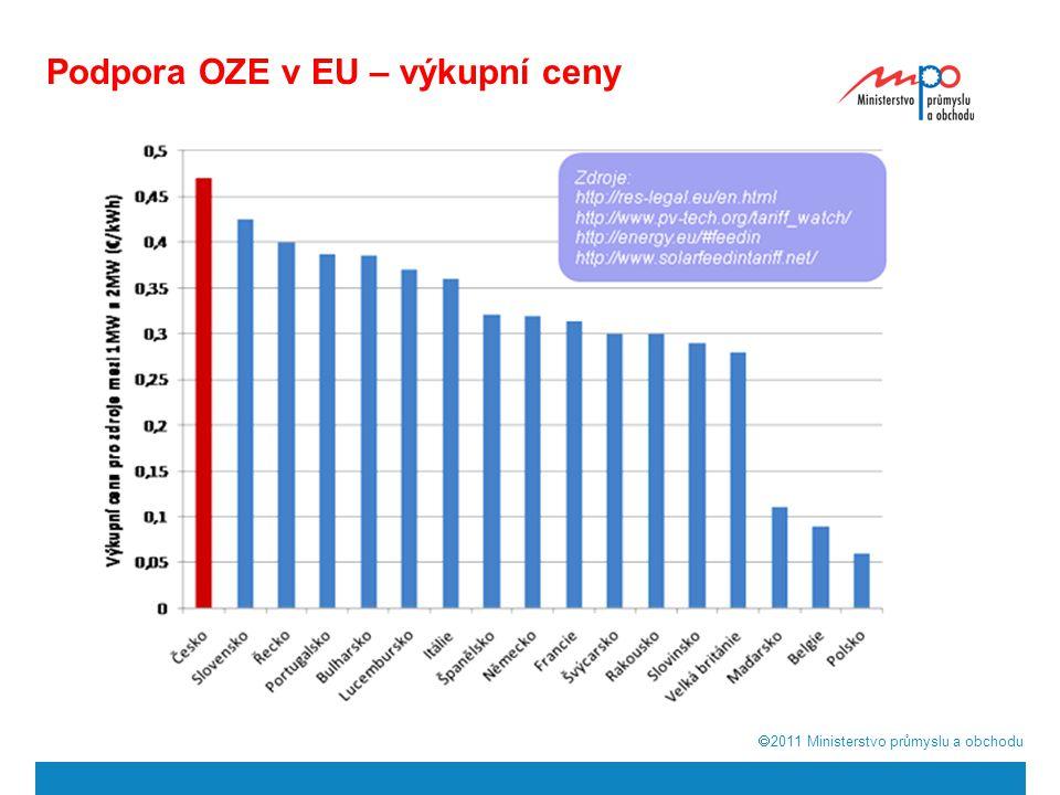 Podpora OZE v EU – výkupní ceny
