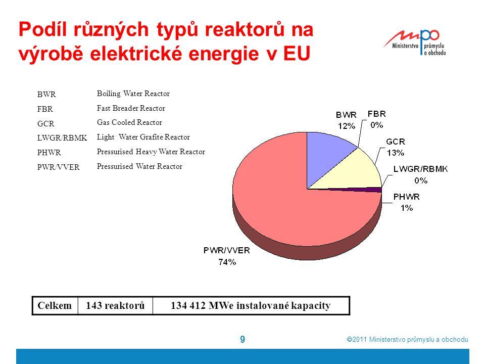 Podíl různých typů reaktorů na výrobě elektrické energie v EU