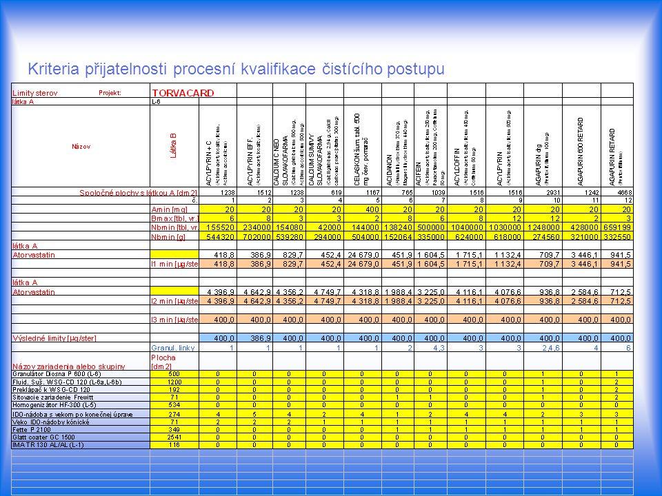 Kriteria přijatelnosti procesní kvalifikace čistícího postupu