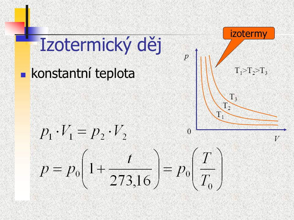 Izotermický děj konstantní teplota izotermy p T1>T2>T3 T3 T2 T1