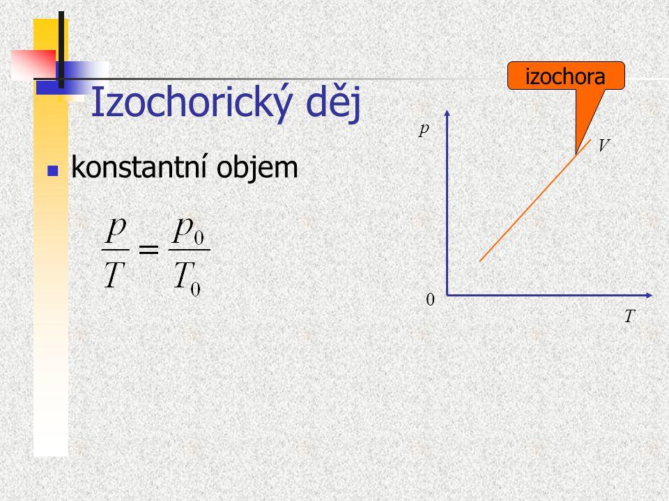 Izochorický děj izochora p V konstantní objem T
