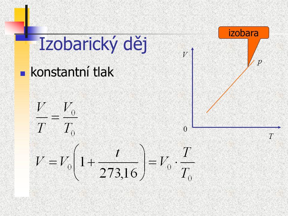Izobarický děj izobara V p konstantní tlak T