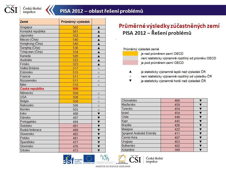 Průměrné výsledky zúčastněných zemí