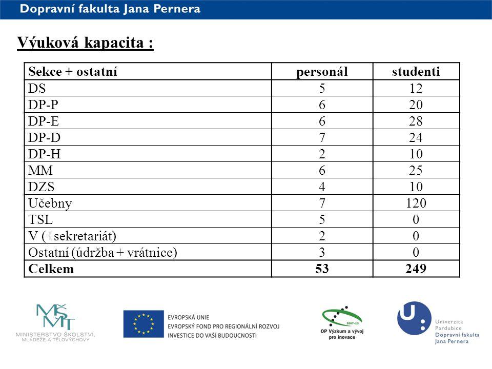 Výuková kapacita : Sekce + ostatní personál studenti DS 5 12 DP-P 6 20