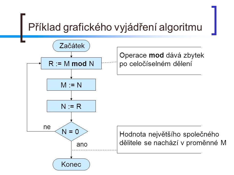 Příklad grafického vyjádření algoritmu