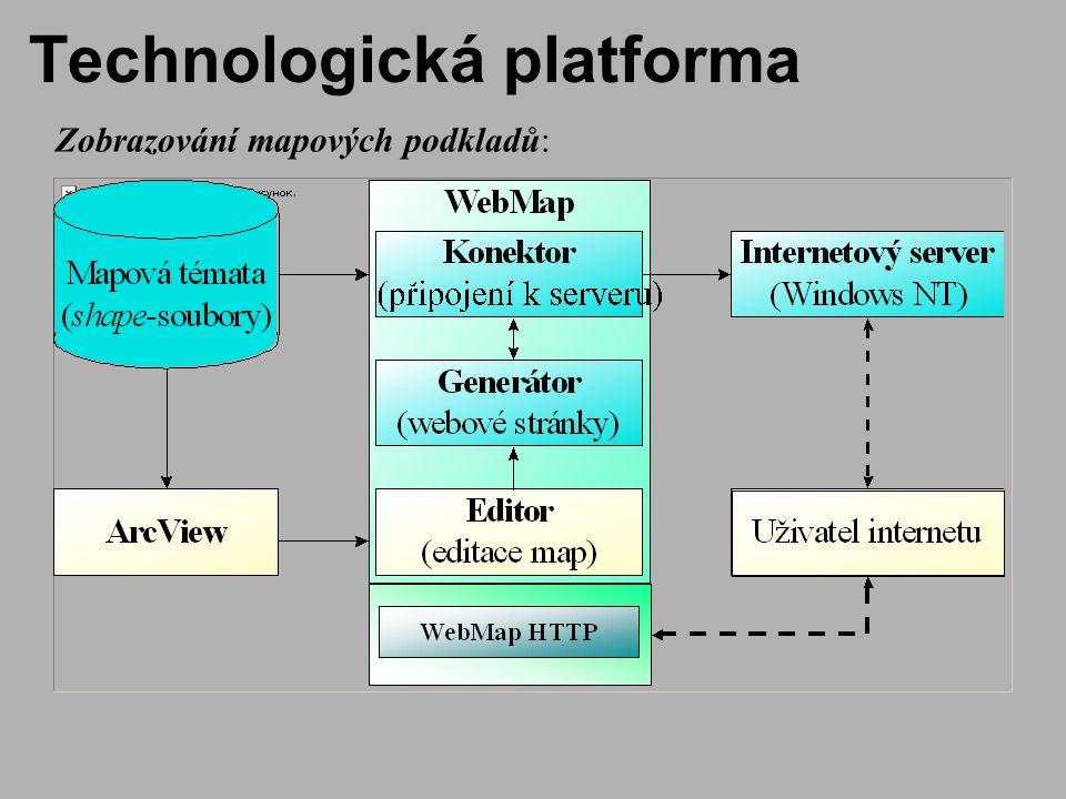 Technologická platforma