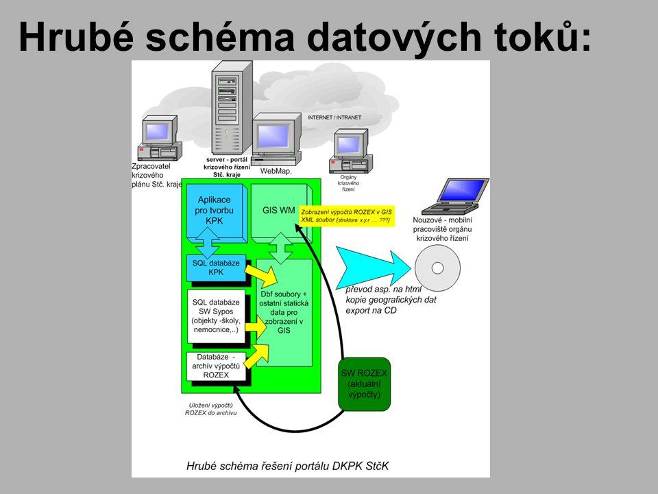 Hrubé schéma datových toků: