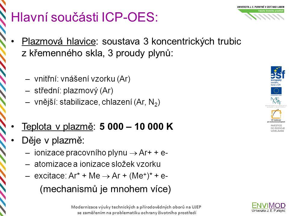 Hlavní součásti ICP-OES: