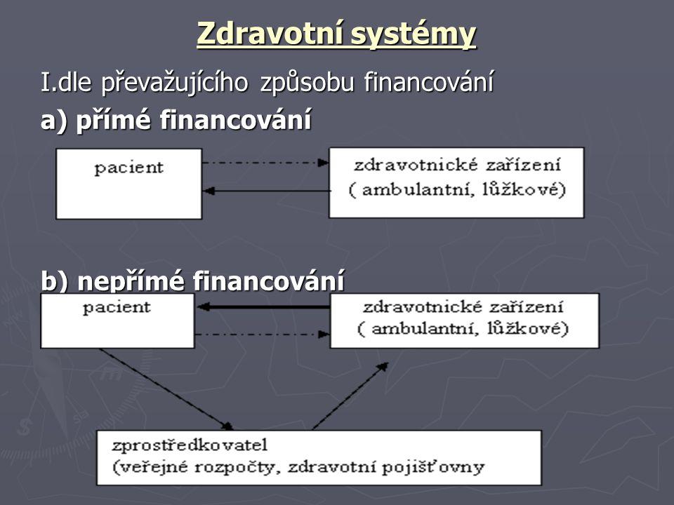 Zdravotní systémy I.dle převažujícího způsobu financování
