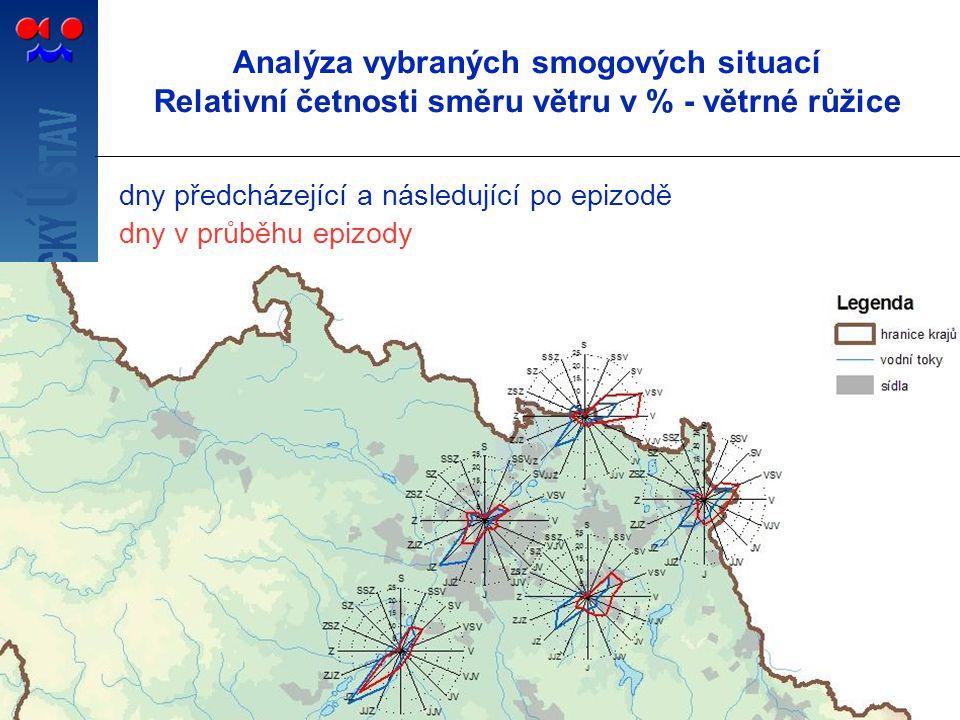 Analýza vybraných smogových situací Relativní četnosti směru větru v % - větrné růžice