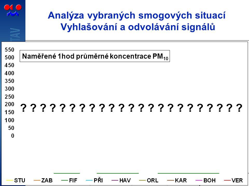 Analýza vybraných smogových situací Vyhlašování a odvolávání signálů