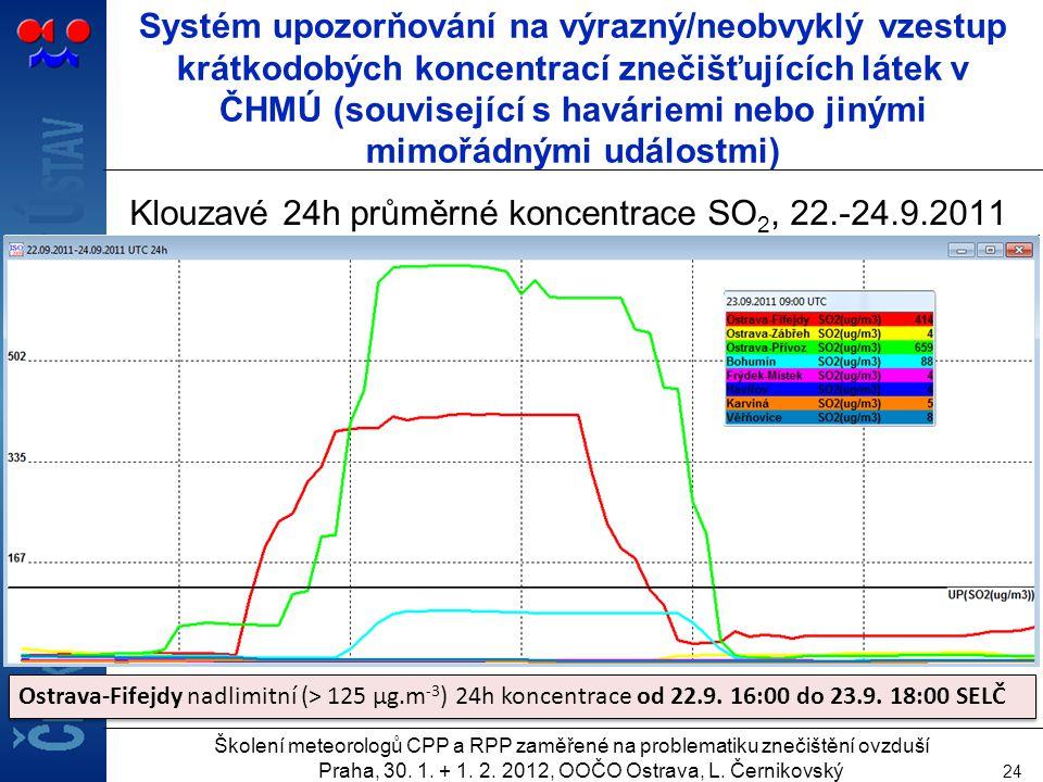 Klouzavé 24h průměrné koncentrace SO2, 22.-24.9.2011
