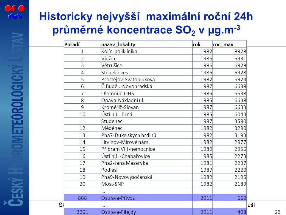 Historicky nejvyšší maximální roční 24h průměrné koncentrace SO2 v µg