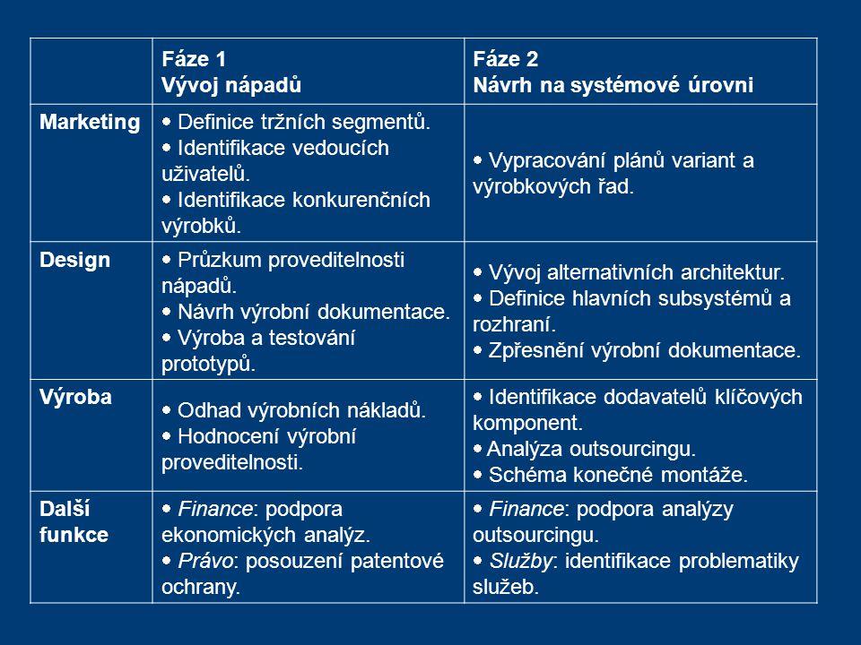 Fáze 1 Vývoj nápadů. Fáze 2. Návrh na systémové úrovni. Marketing. Definice tržních segmentů. Identifikace vedoucích uživatelů.