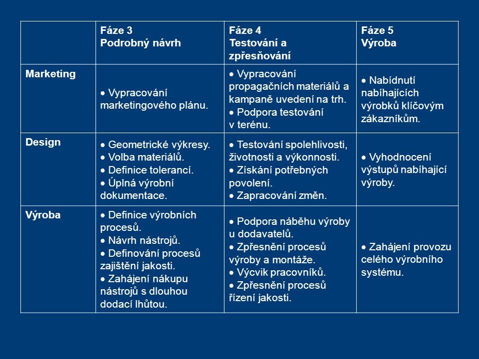 Fáze 3 Podrobný návrh. Fáze 4. Testování a zpřesňování. Fáze 5. Výroba. Marketing. Vypracování marketingového plánu.