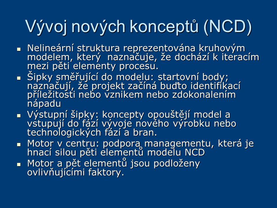Vývoj nových konceptů (NCD)