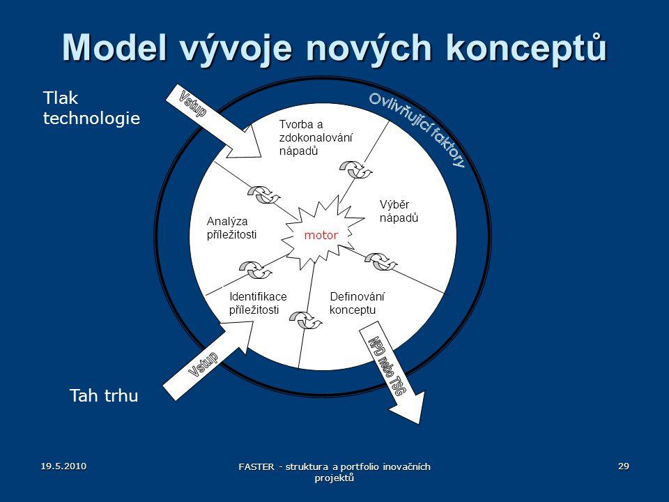 Model vývoje nových konceptů