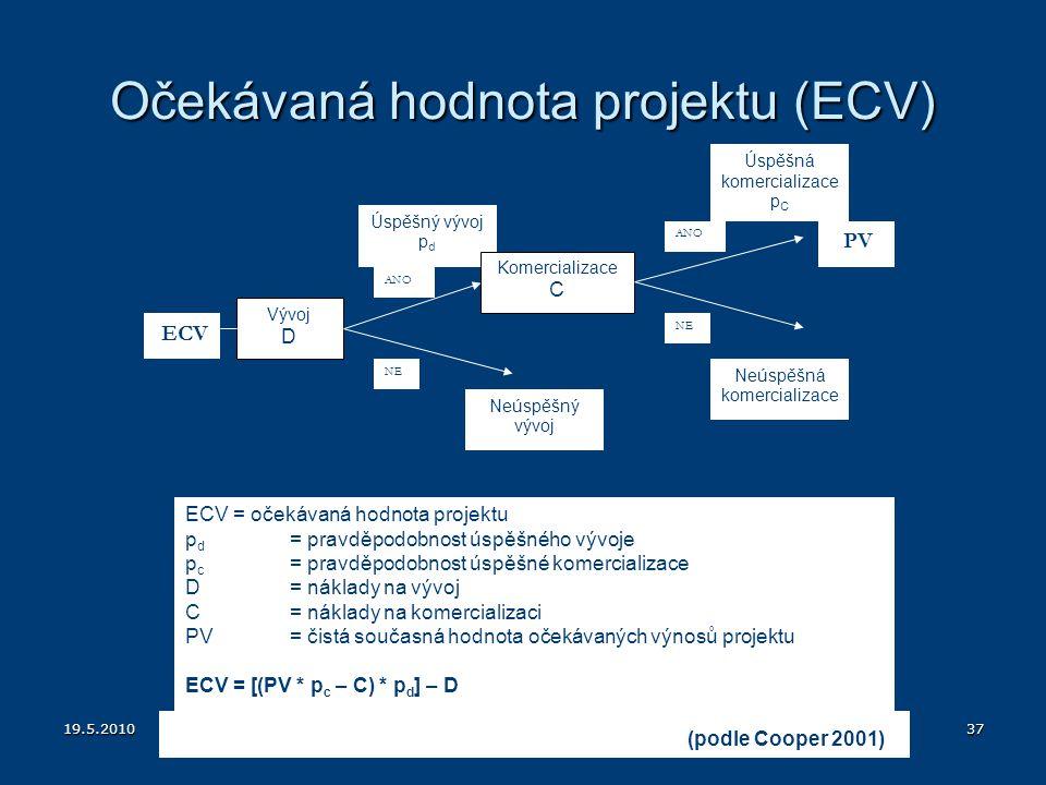 Očekávaná hodnota projektu (ECV)