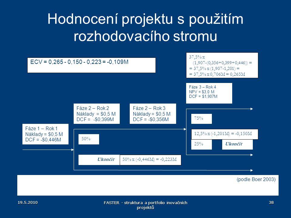 Hodnocení projektu s použitím rozhodovacího stromu