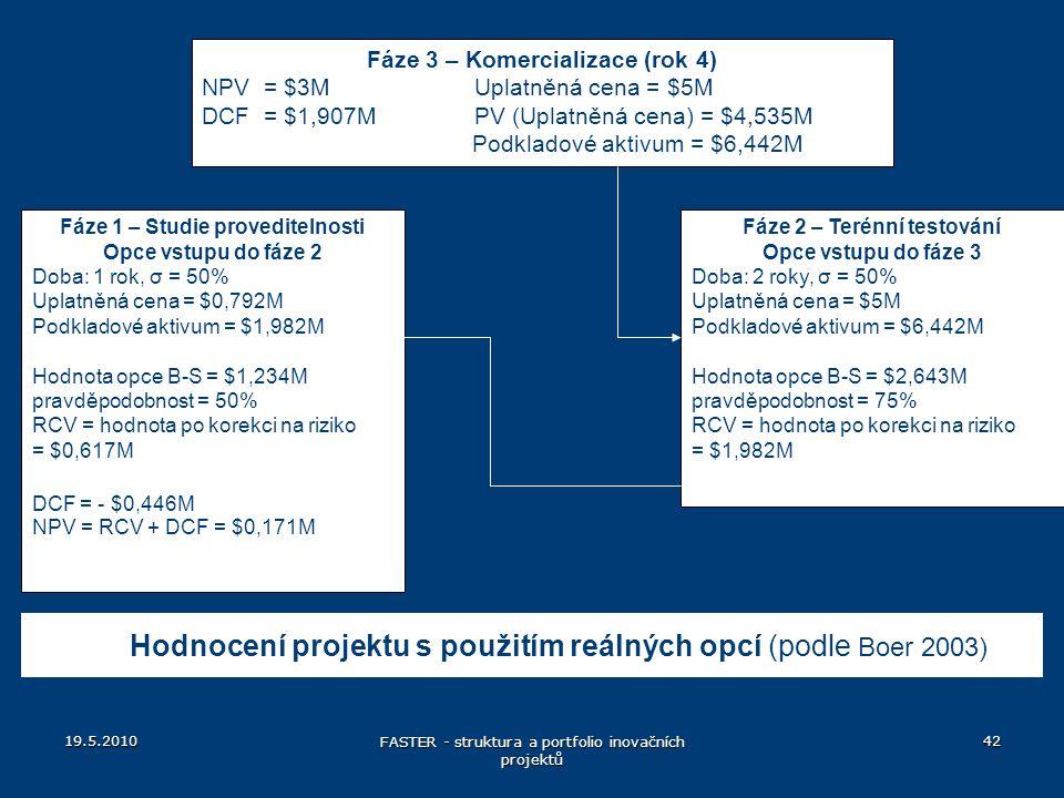 Hodnocení projektu s použitím reálných opcí (podle Boer 2003)