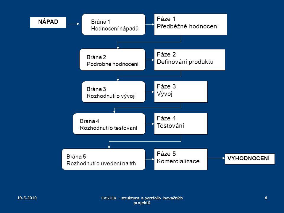 FASTER - struktura a portfolio inovačních projektů