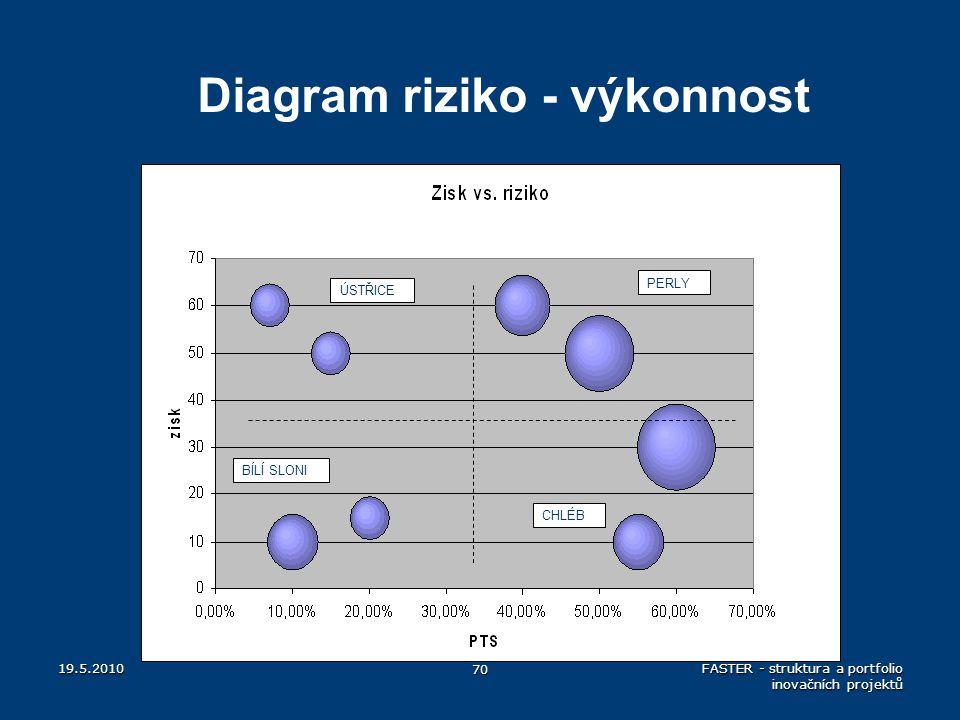 Diagram riziko - výkonnost