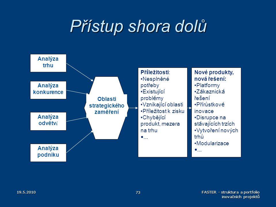 Oblasti strategického zaměření