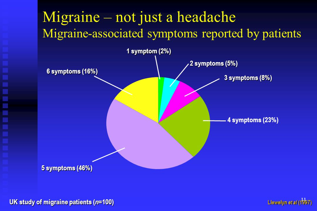 Migraine – not just a headache Migraine-associated symptoms reported by patients