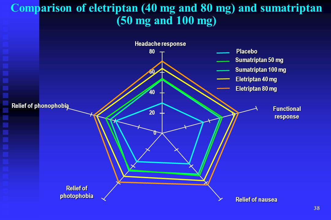 Comparison of eletriptan (40 mg and 80 mg) and sumatriptan (50 mg and 100 mg)