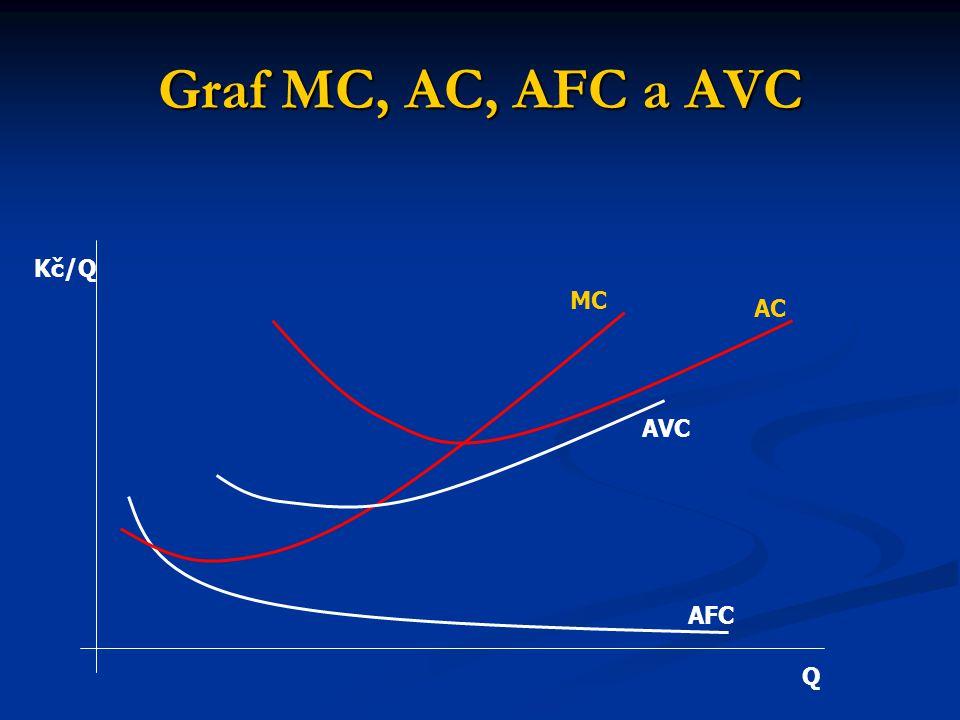 Graf MC, AC, AFC a AVC Kč/Q MC AC AVC AFC Q