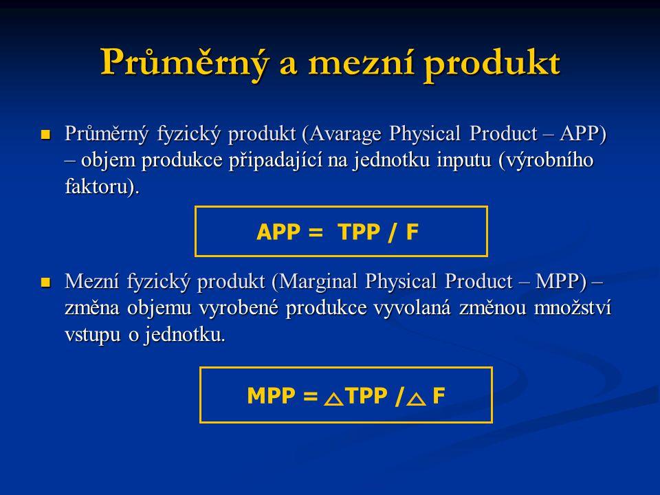 Průměrný a mezní produkt