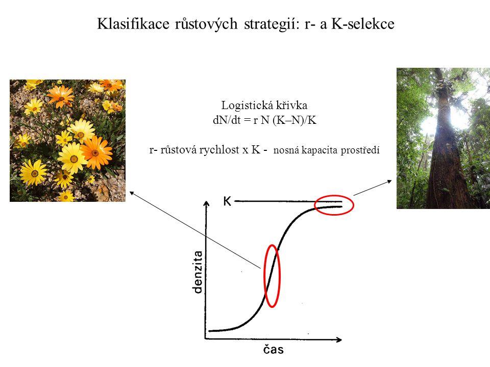 Klasifikace růstových strategií: r- a K-selekce