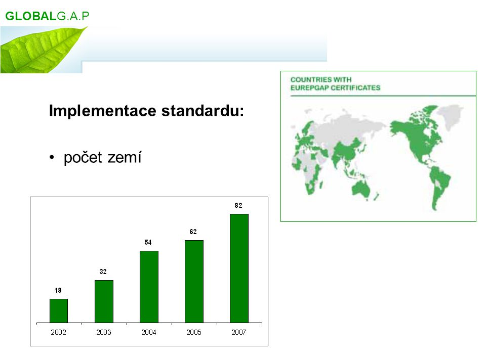 Implementace standardu: počet zemí